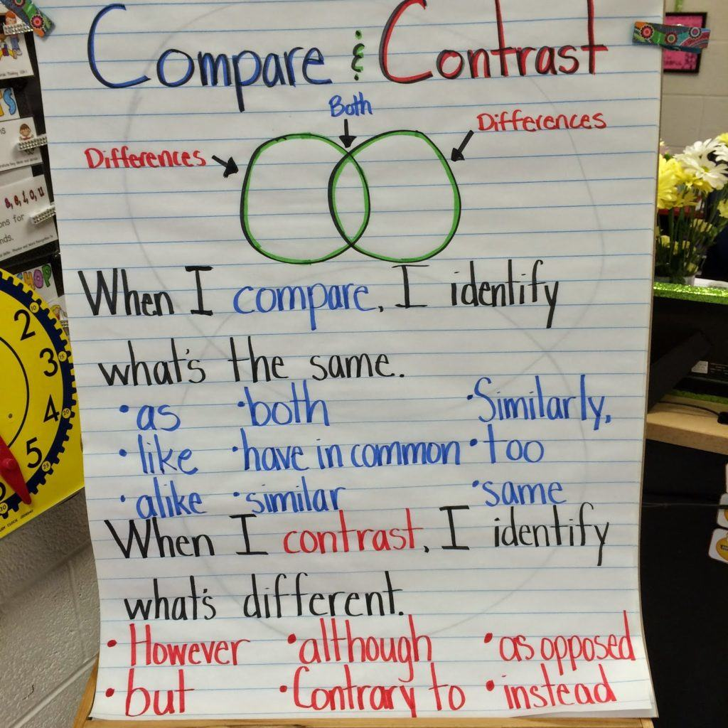 compare and contrast activity fun miss decarbo this was fun for my kids because all students had an equal opportunity to be successful and to participate in the lesson