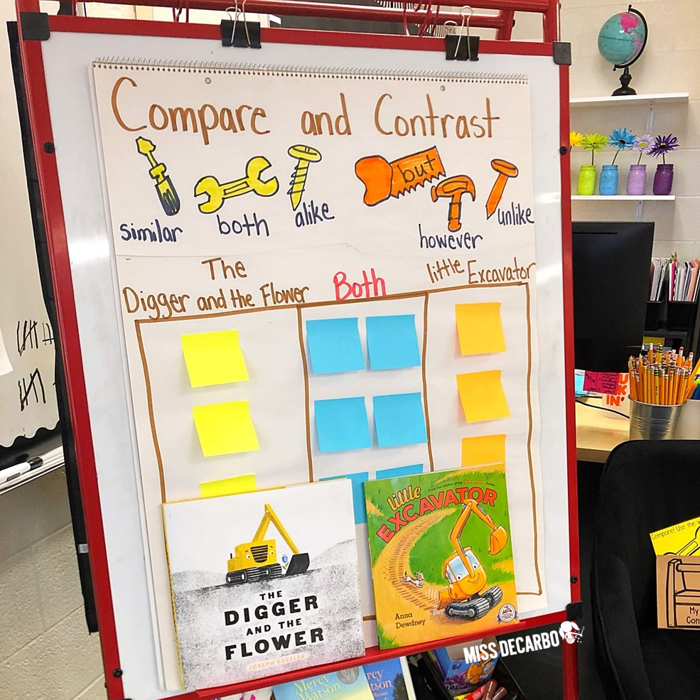Compare and Contrast Construction Day - Use The Digger and the Flower and Little Excavator to bring your construction theme day to life. Students LOVED completing this compare and contrast anchor chart during our whole group reading lesson.