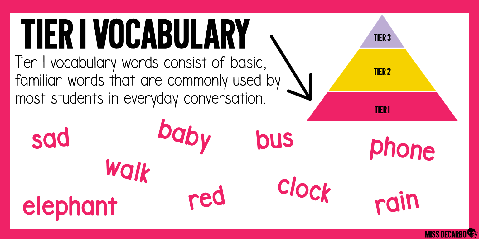 Tier 1 Vocabulary consists of basic, familiar words. Examples of tier 1 vocabulary are included in this image and blog post.